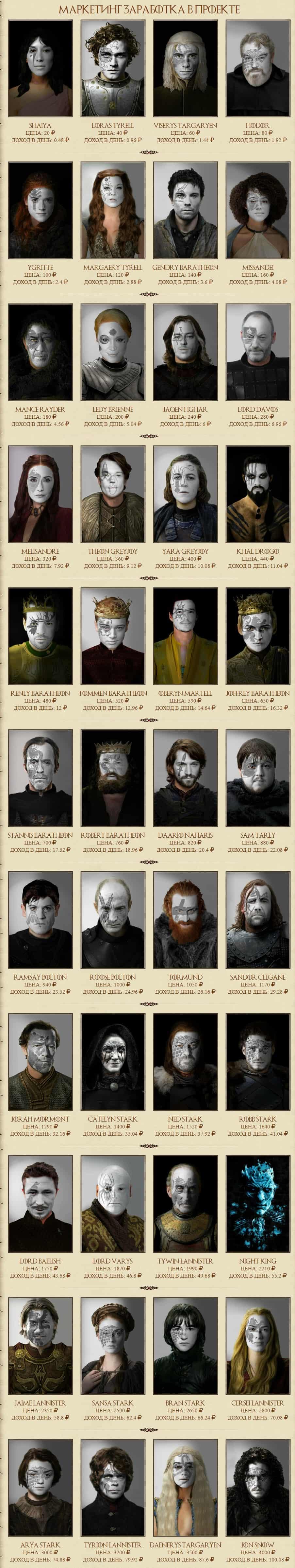 маркетинг проекта Game of Thrones