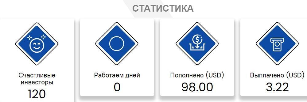 статистика проекта Fifty Profit