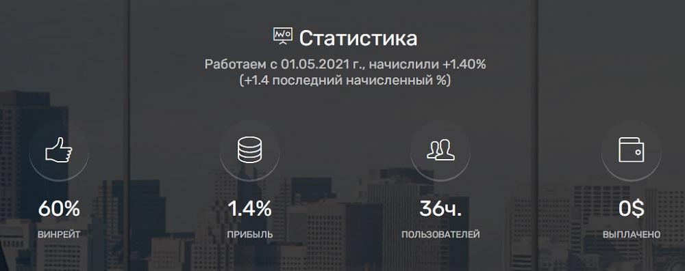 статистика проекта VIP Unity (vip-u.trade)