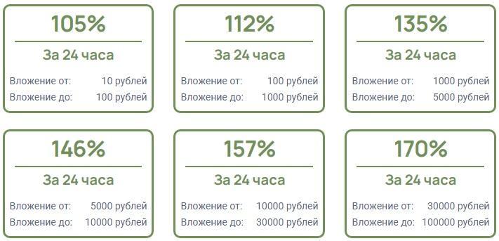 Проект 24Double (24double.ru) предлагает 6 инвестиционных планов на выбор