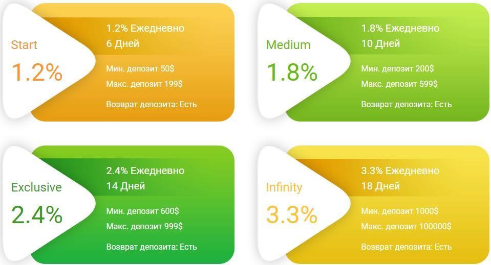 Сан Проджектс (sunprojjects.ru) предлагает на выбор инвестора 4 инвестиционных плана