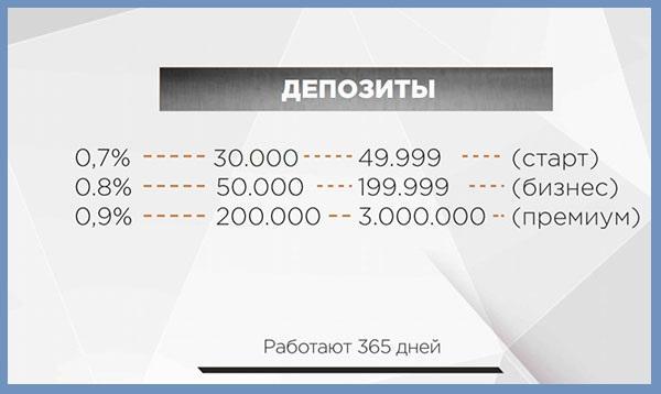 ГК ТИК предлагает на выбор инвестора 3 инвестиционных плана