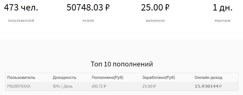 реальная статистика на сайте проекта SaveUp (saveup.fun)