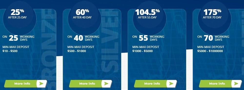 Lutex LTD (lutex.ltd) предлагает 4 инвестиционных плана