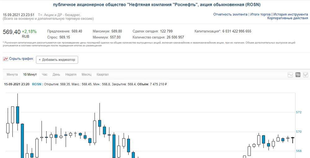 """Акции """"Роснефти"""" выросли на фоне сообщений о """"Северном потоке-2"""""""