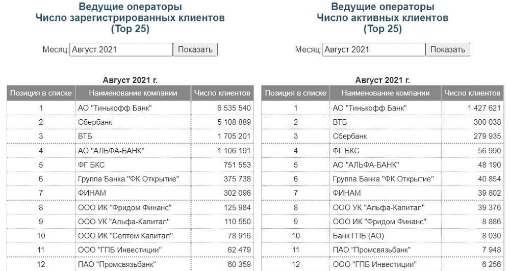 Как брокер, TCS Group (Тинькофф банк) занял первое место по количеству зарегистрированных и активных клиентов на Московской Бирже